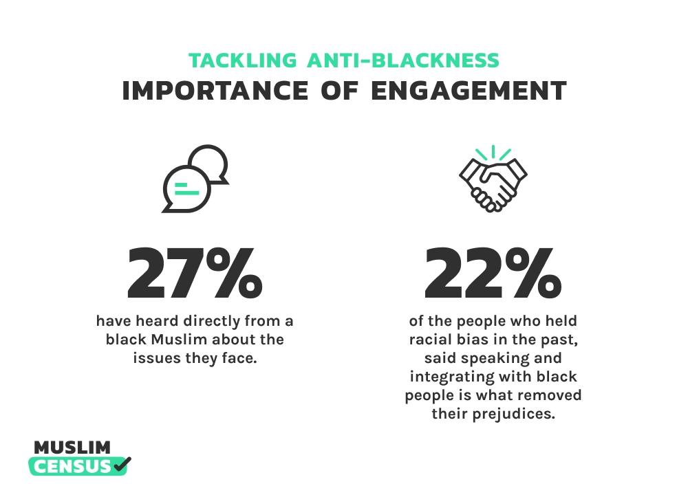 Anti-blackness amongst UK Muslim data and stats