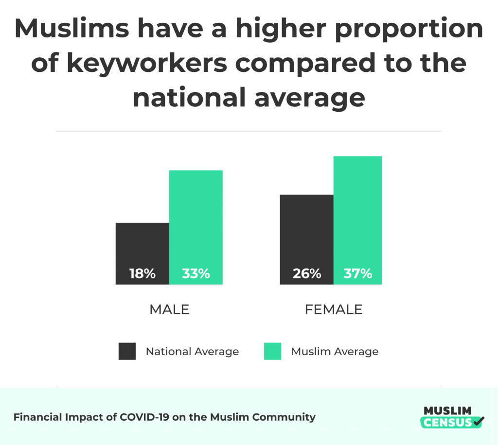Muslims have a higher proportion of keyworkers compared to the national average