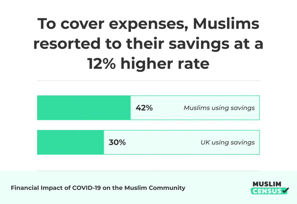 Muslims resorted to their savings at a 12% higher rate to cover expenses