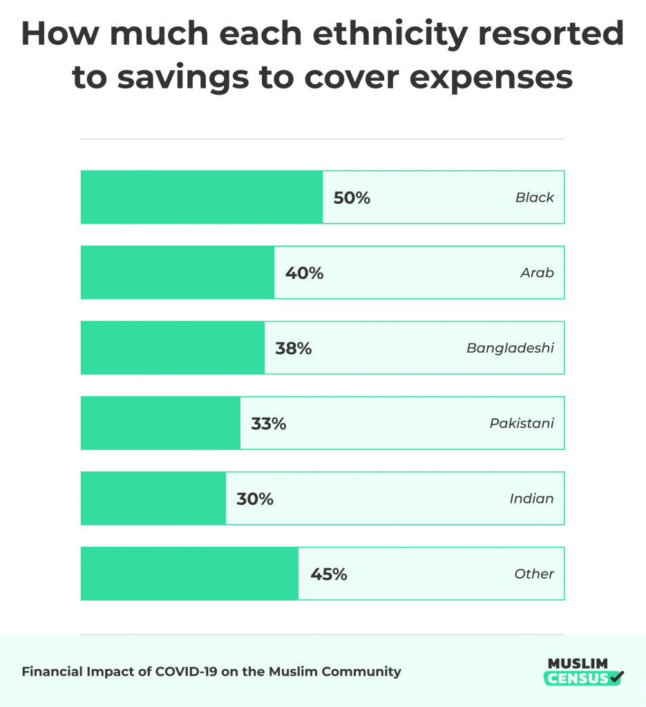Muslims use of savings to cover expenses split by ethnicity