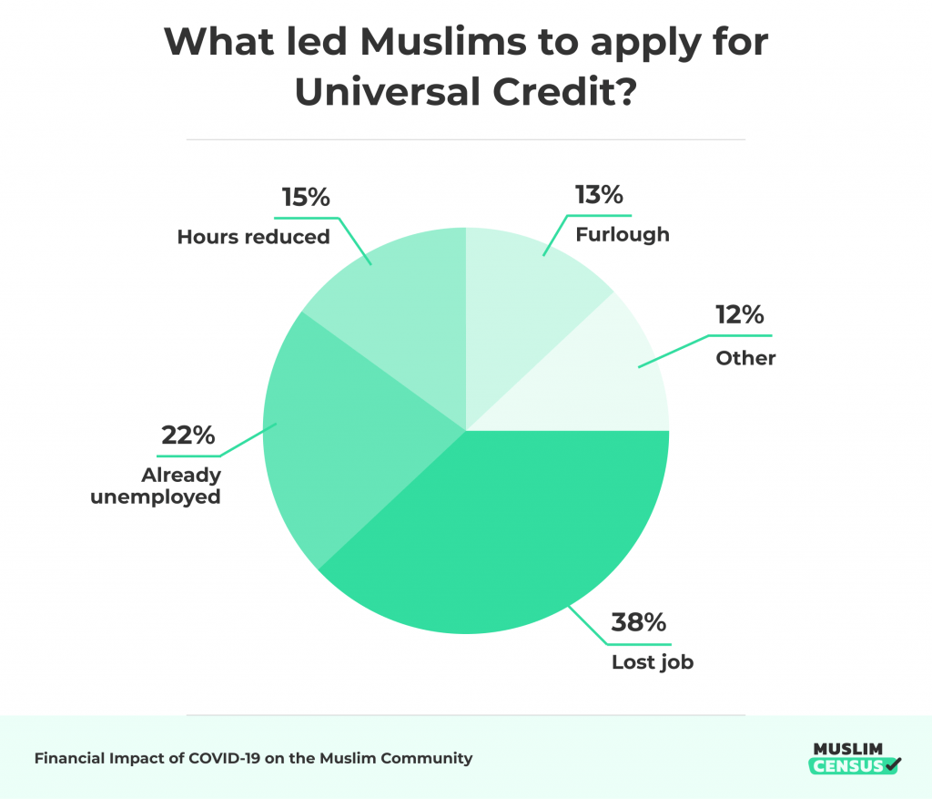 What led Muslims to apply for Universal Credit?