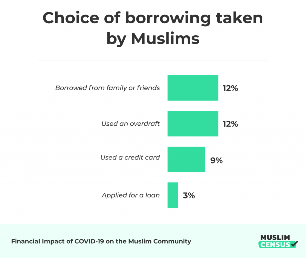 Types of borrowing Muslims resorted to during COVID-19