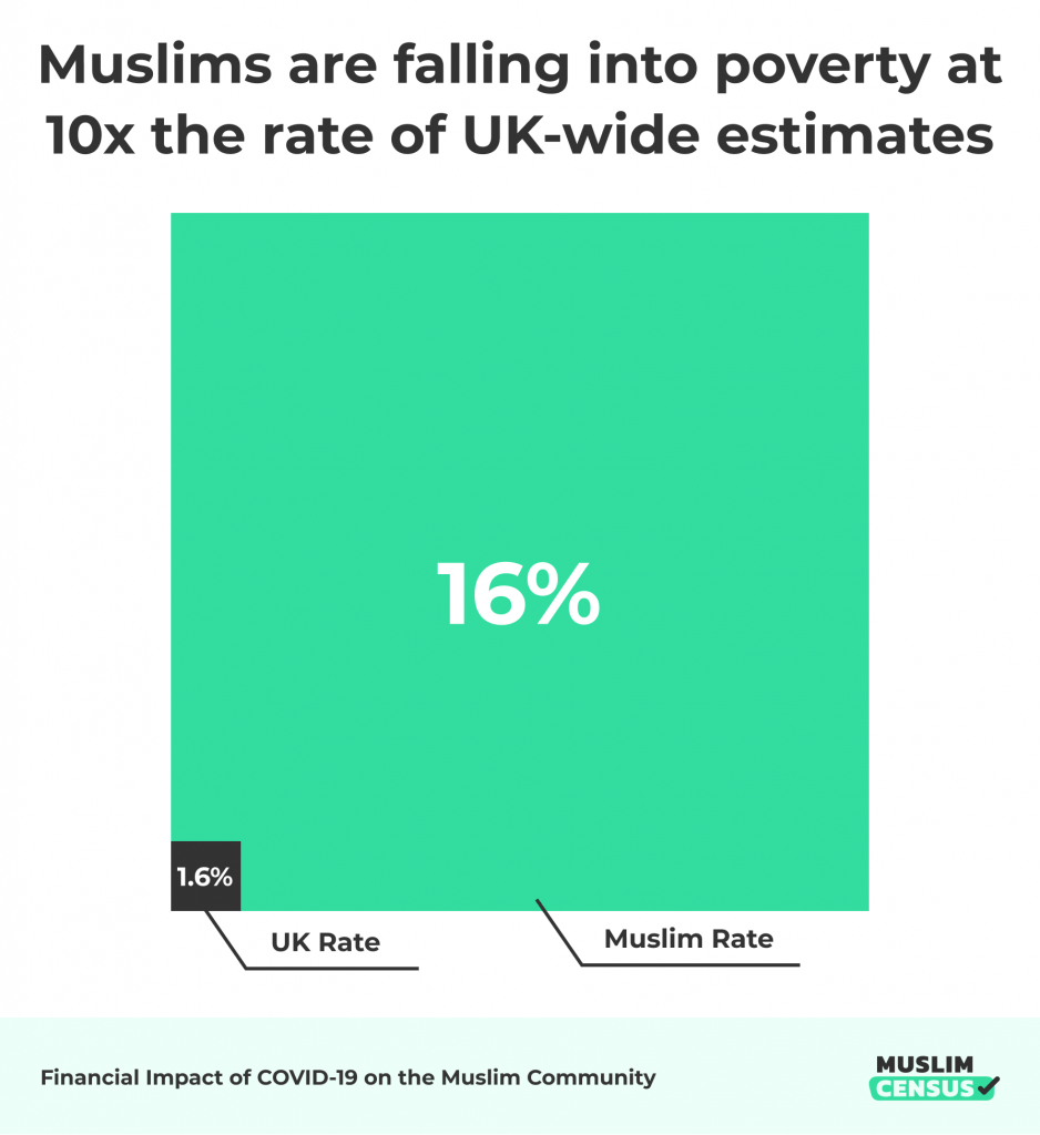 Muslims are falling into poverty at 10x the rate of UK estimates