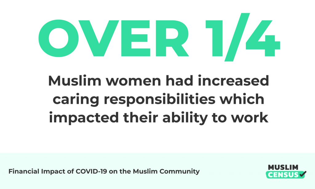 Quarter of Muslim women had increased caring responsibilities which impacted their ability to work